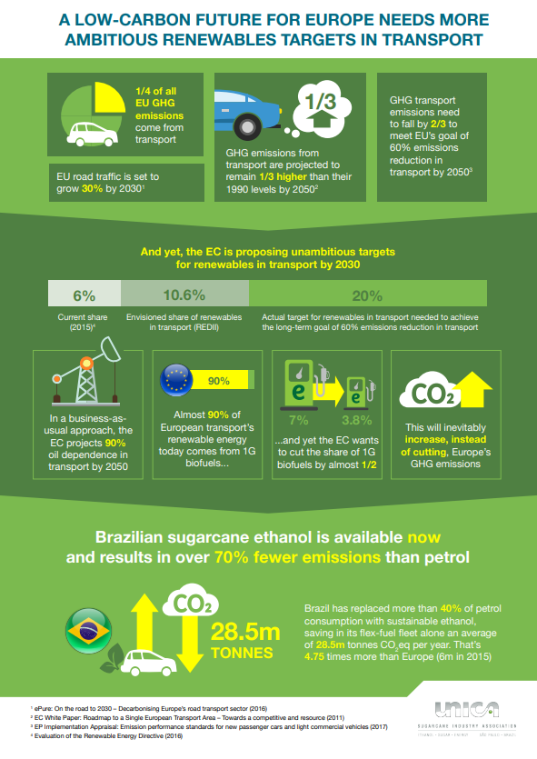 Fact Sheet – A Low Carbon Future for Europe